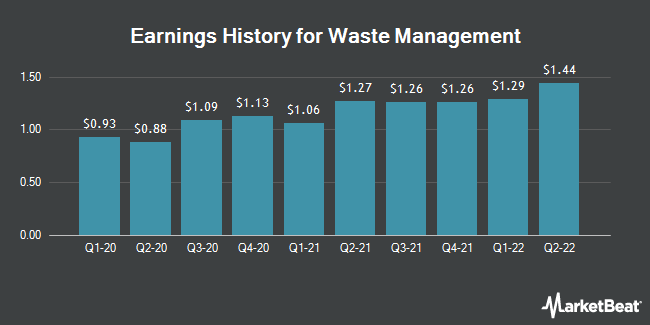 Earnings History for Waste Management (NYSE:WM)