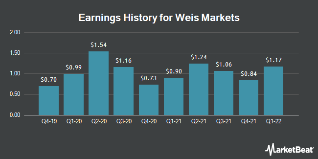 Earnings History for Weis Markets (NYSE:WMK)