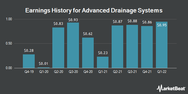 Earnings History for Advanced Drainage Systems (NYSE:WMS)
