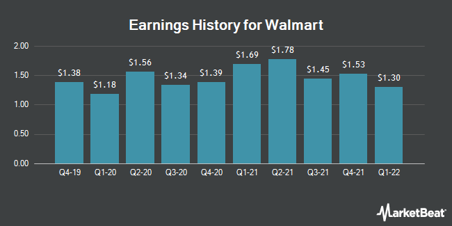 Earnings History for Walmart (NYSE:WMT)