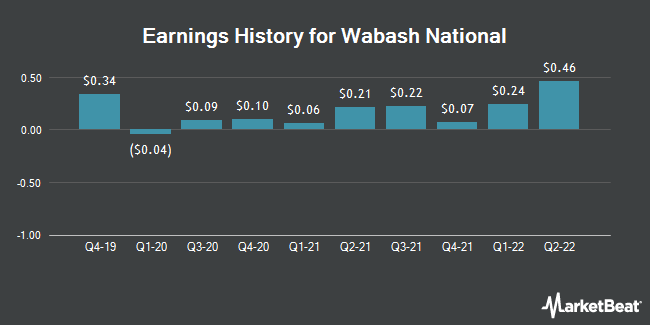 Earnings History for Wabash National (NYSE:WNC)