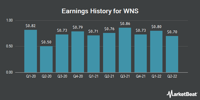 Earnings History for WNS (NYSE:WNS)