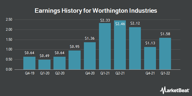 Earnings History for Worthington Industries (NYSE:WOR)