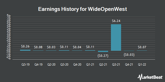 Earnings History for WideOpenWest (NYSE:WOW)