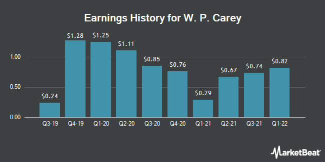 Earnings History for WP Carey (NYSE:WPC)