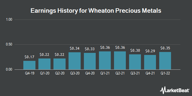 Earnings History for Wheaton Precious Metals (NYSE:WPM)