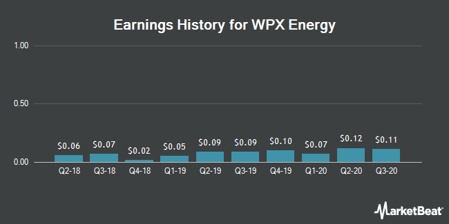 Earnings History for WPX Energy (NYSE:WPX)