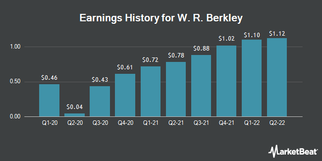 Earnings History for W. R. Berkley (NYSE:WRB)