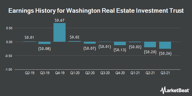 Earnings History for Washington Real Estate Investment Trust (NYSE:WRE)
