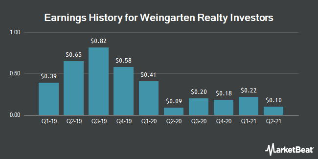 Earnings History for Weingarten Realty Investors (NYSE:WRI)