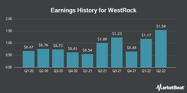 Earnings History for Westrock (NYSE:WRK)