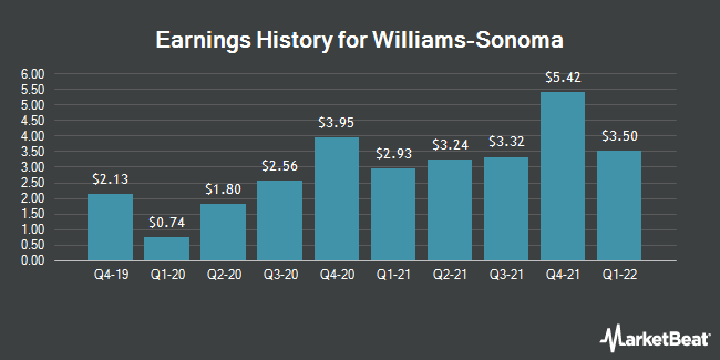 Earnings History for Williams-Sonoma (NYSE:WSM)