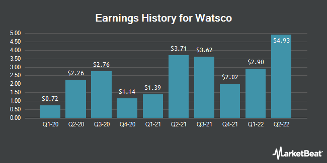 Earnings History for Watsco (NYSE:WSO)