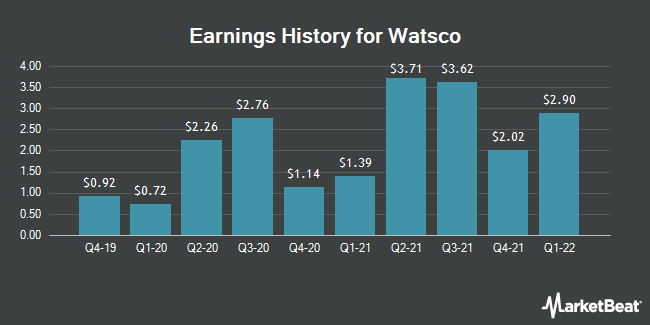 Earnings History for Watsco (NYSE:WSO.B)