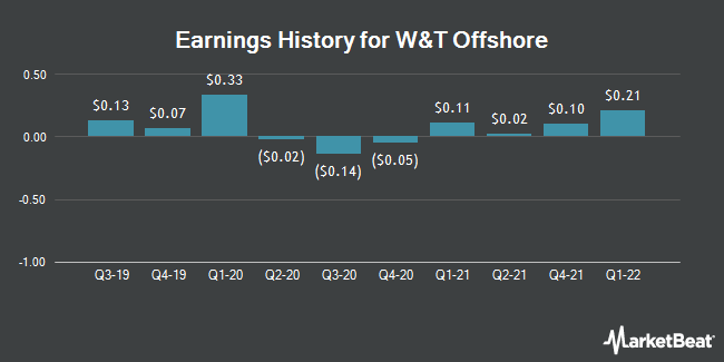 Earnings History for W&T Offshore (NYSE:WTI)