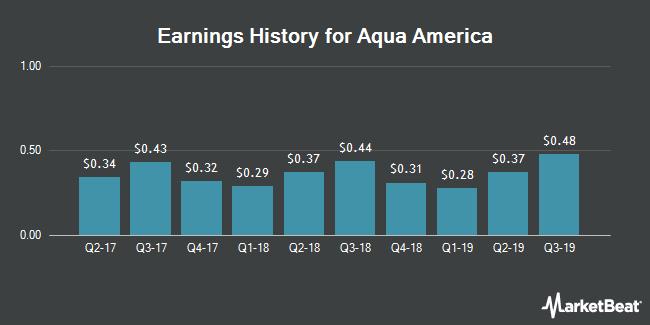 Earnings History for Aqua America (NYSE:WTR)