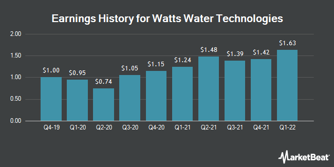 Earnings History for Watts Water Technologies (NYSE:WTS)