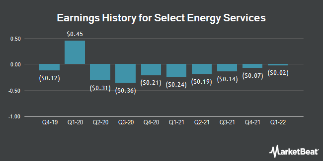 Earnings History for Select Energy Services (NYSE:WTTR)