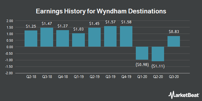 Earnings History for Wyndham Destinations (NYSE:WYND)