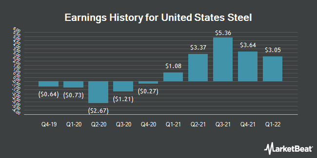 Earnings History for United States Steel (NYSE:X)