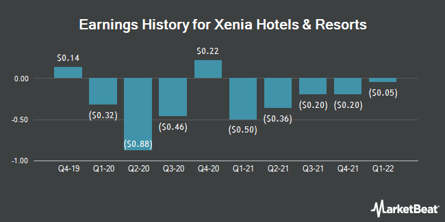 Earnings History for Xenia Hotels & Resorts (NYSE:XHR)