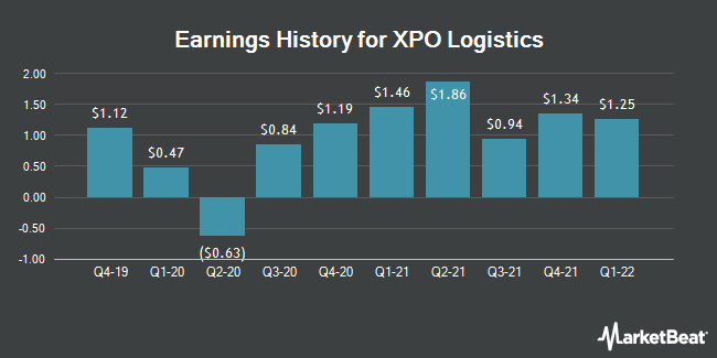 Earnings History for XPO Logistics (NYSE:XPO)