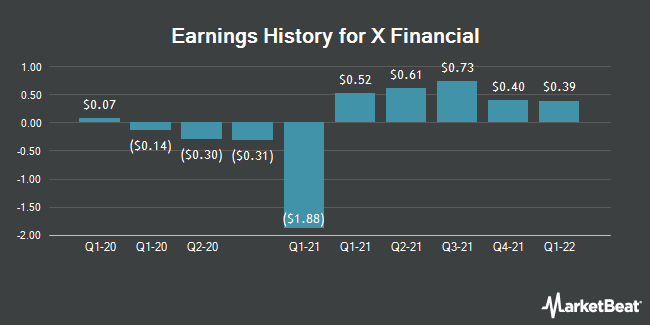 Earnings History for X Financial (NYSE:XYF)