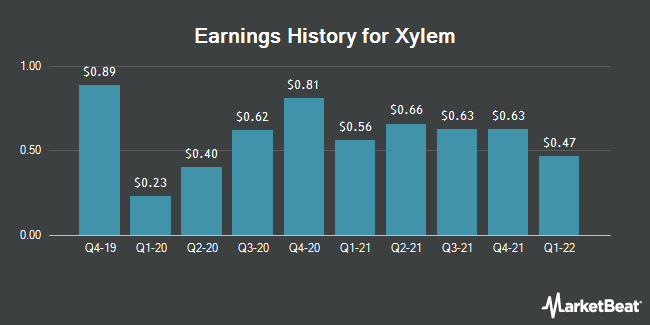 Earnings History for Xylem (NYSE:XYL)