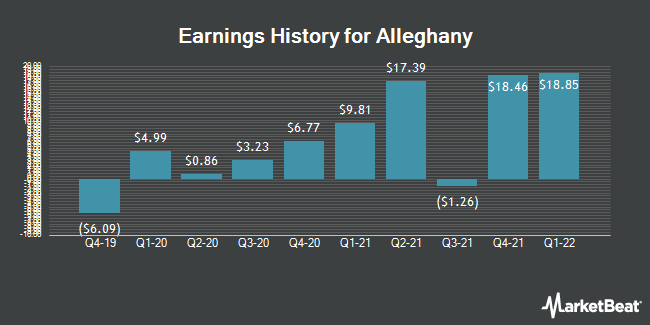 Earnings History for Alleghany (NYSE:Y)