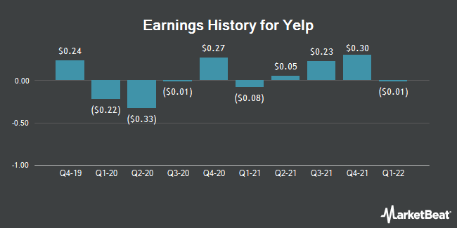 Earnings History for Yelp (NYSE:YELP)