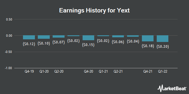 Earnings History for Yext (NYSE:YEXT)