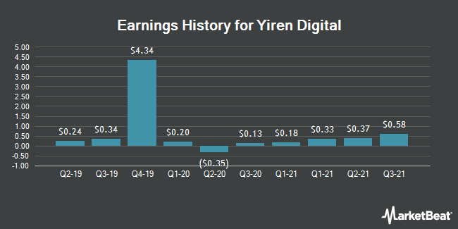 Earnings History for Yirendai (NYSE:YRD)