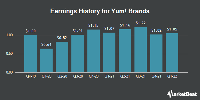 Earnings History for Yum! Brands (NYSE:YUM)