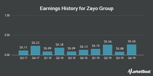 Earnings History for Zayo Group (NYSE:ZAYO)