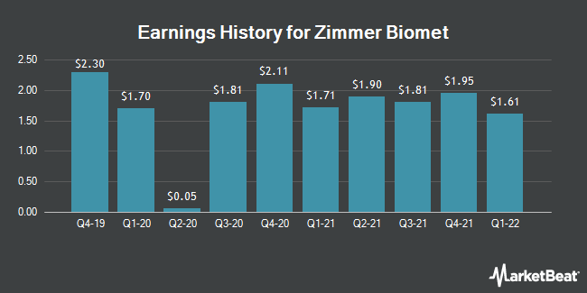 Earnings History for Zimmer Biomet (NYSE:ZBH)