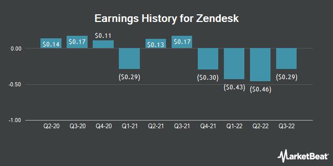 Earnings History for Zendesk (NYSE:ZEN)