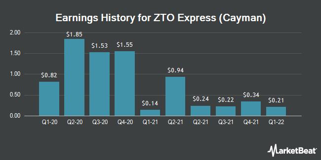 Earnings History for ZTO Express (Cayman) (NYSE:ZTO)