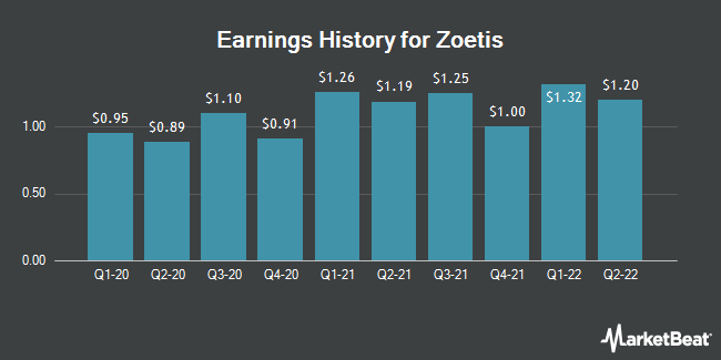 Earnings History for Zoetis (NYSE:ZTS)