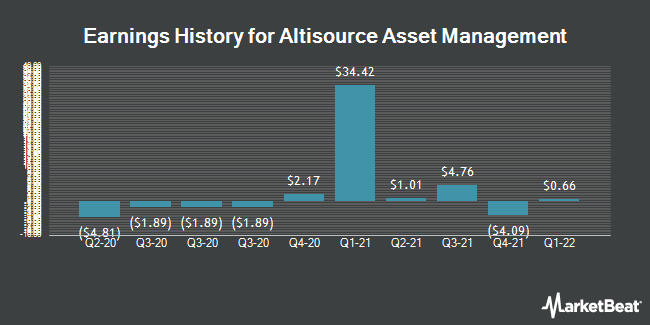 Earnings History for Altisource Asset Management (NYSEAMERICAN:AAMC)