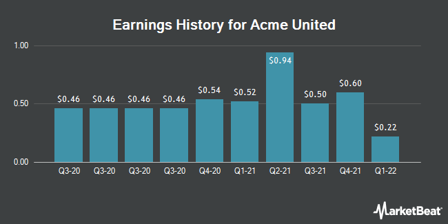 Earnings History for Acme United (NYSEAMERICAN:ACU)