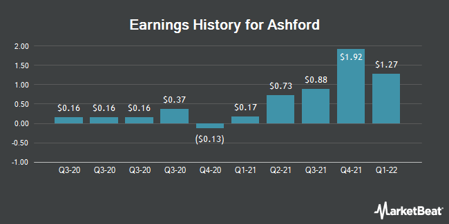 Earnings History for Ashford (NYSEAMERICAN:AINC)