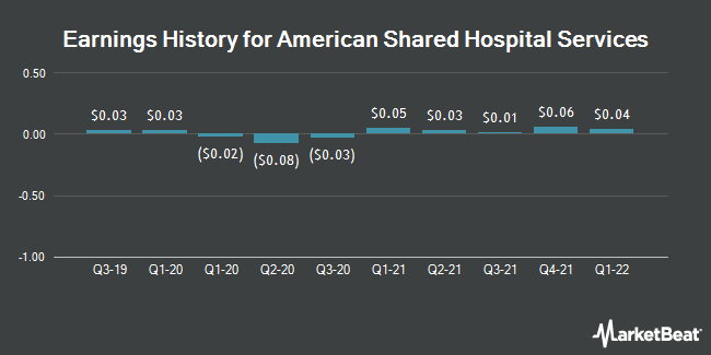 Earnings History for American Shared Hospital Services (NYSEAMERICAN:AMS)