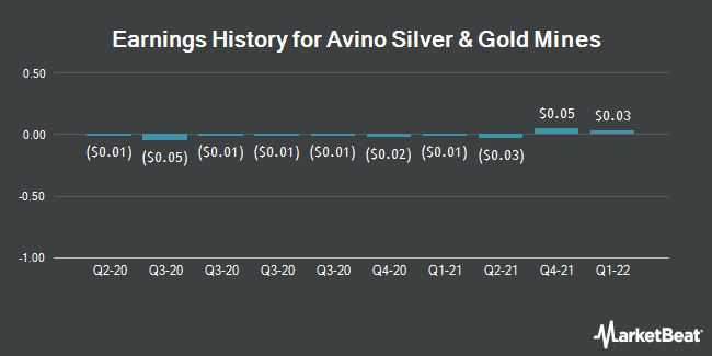 Earnings History for Avino Silver & Gold Mines (NYSEAMERICAN:ASM)