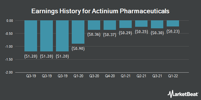 Earnings History for Actinium Pharmaceuticals (NYSEAMERICAN:ATNM)
