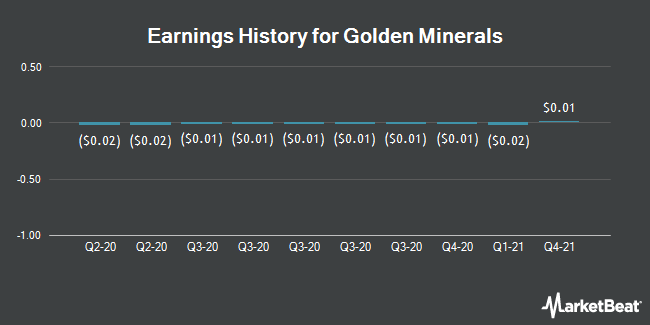 Earnings History for Golden Minerals (NYSEAMERICAN:AUMN)