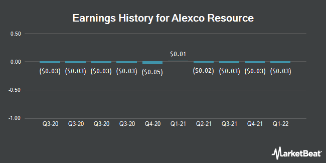 Earnings History for Alexco Resource (NYSEAMERICAN:AXU)