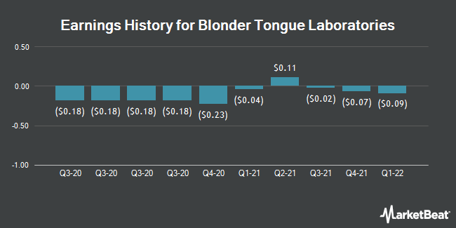 Earnings History for Blonder Tongue Labs (NYSEAMERICAN:BDR)