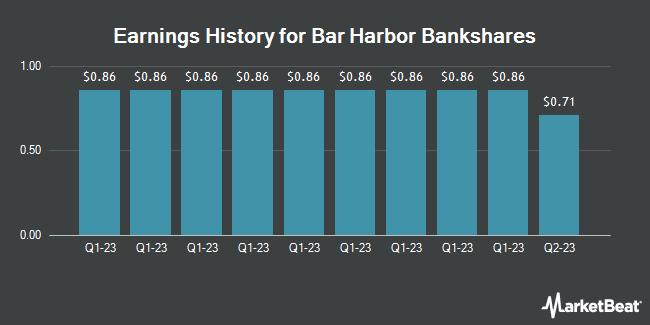 Earnings History for Bar Harbor Bankshares (NYSEAMERICAN:BHB)