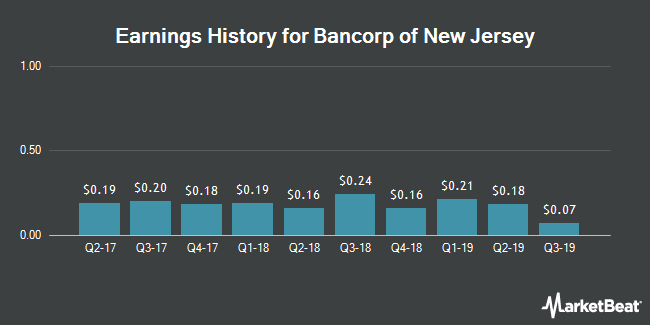 Earnings History for Bancorp of New Jersey (NYSEAMERICAN:BKJ)