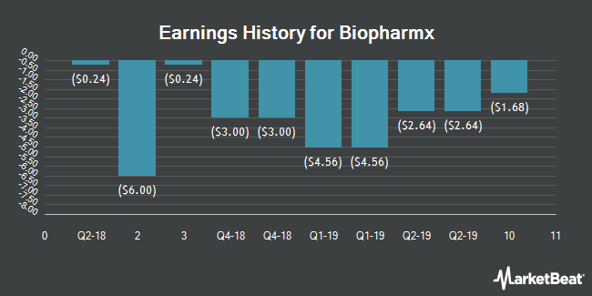 Earnings History for Biopharmx (NYSEAMERICAN:BPMX)